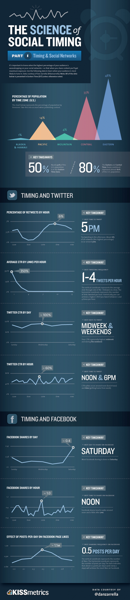 The Science of Social Media Timing by Kissmetrics